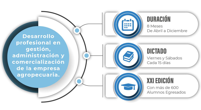 Conocimientos y herramientas de desarrollo profesional en gestión administración y comercialización de la empresa agropecuaria.
